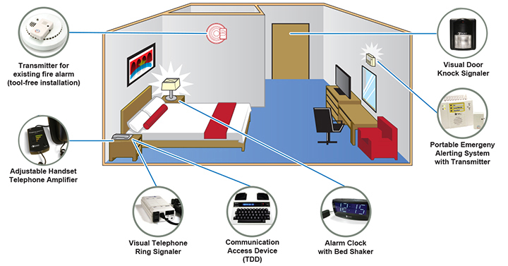 Affordable Deaf Hotel Kit With Visual Notification System
